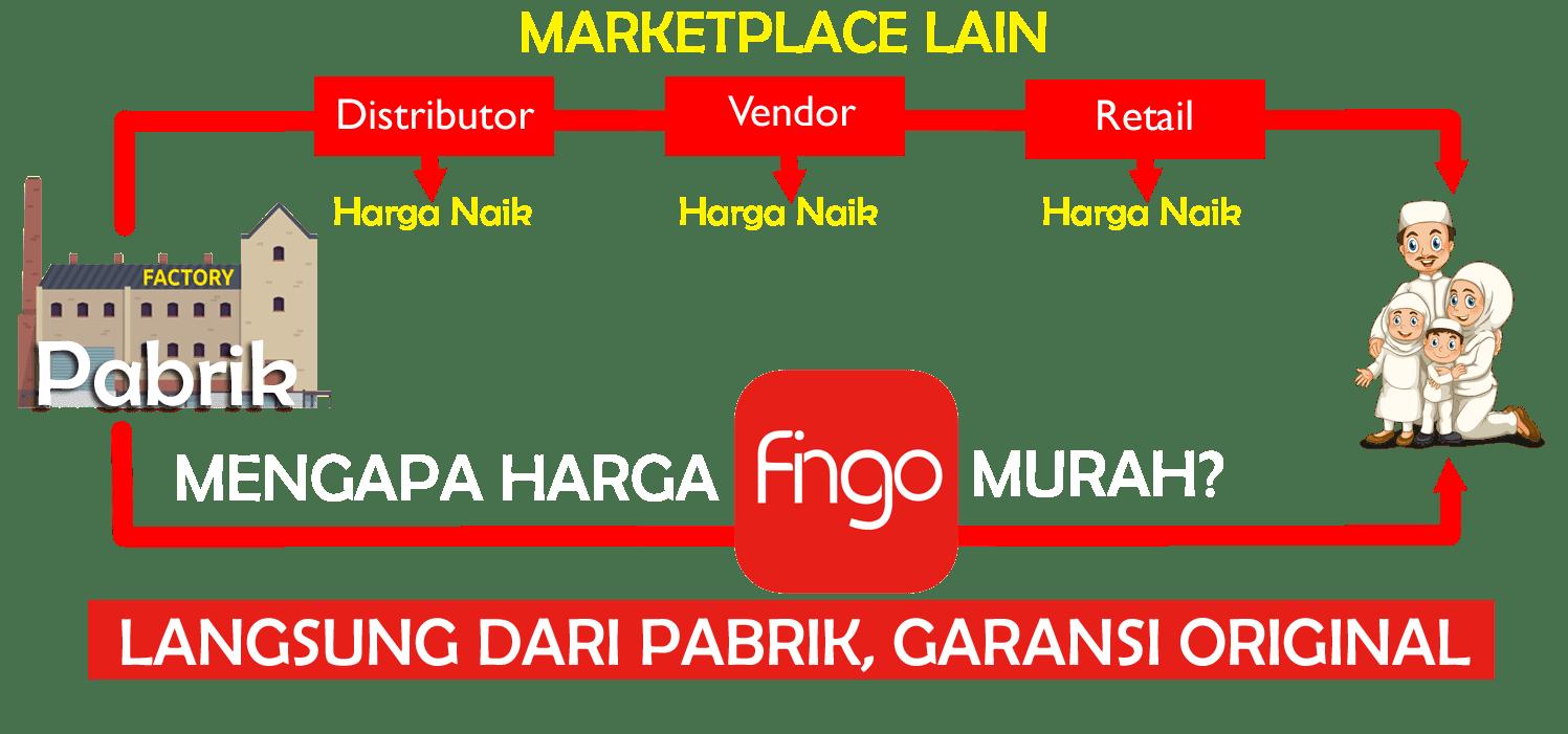 FINGO MURAH