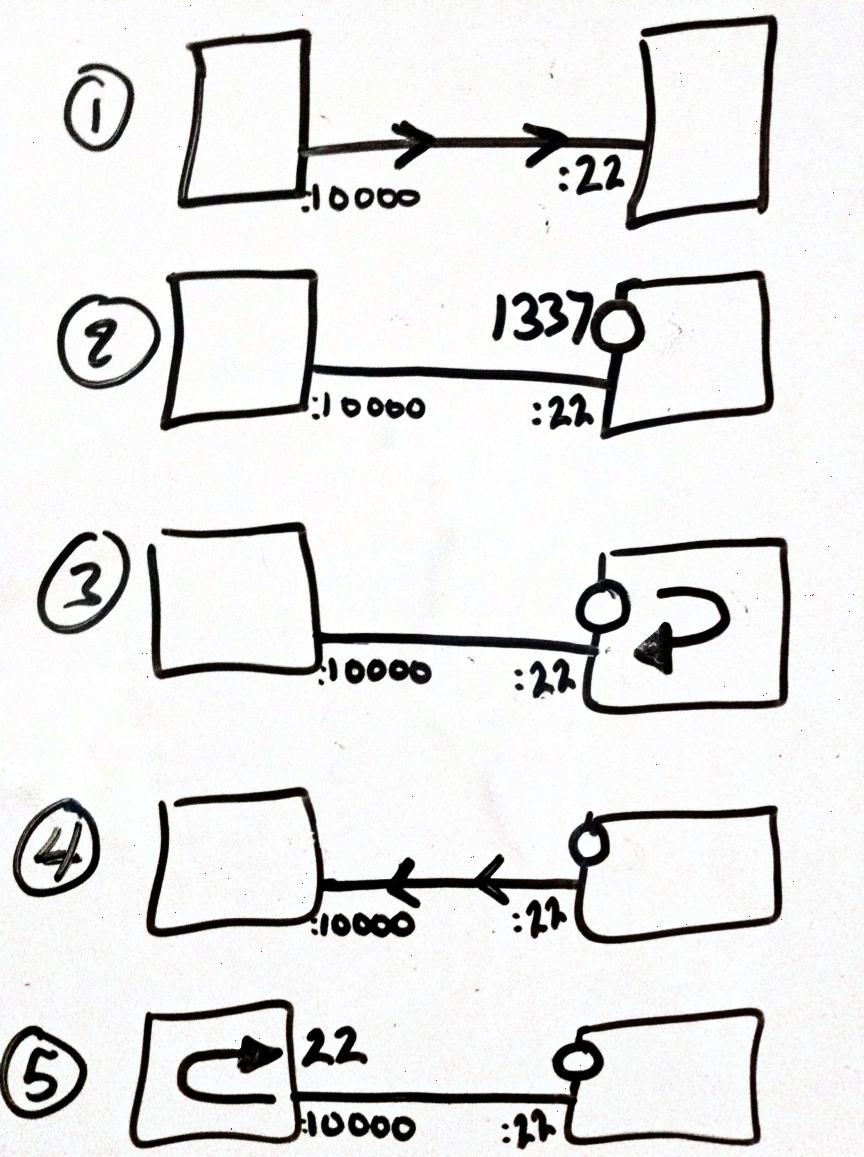 IT Blogtorials: Bypassing Firewalls - Reverse SSH Tunneling