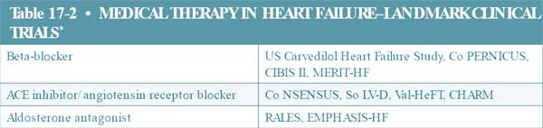 medical therapy in heart failure