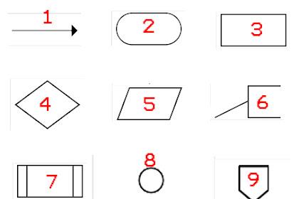 FLOWCHART (Diagram Alir): Pengertian, Definisi, Simbol dan Tipe Flowchart