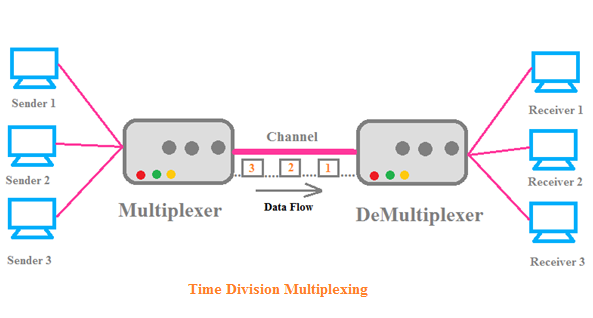 TDM(Time Division Multiplexing), TDM in networking