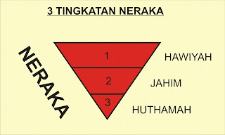 Hikmah 313 3 Tingkatan Neraka dan Para penghuninya