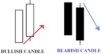 belajar strategi trading candlestick