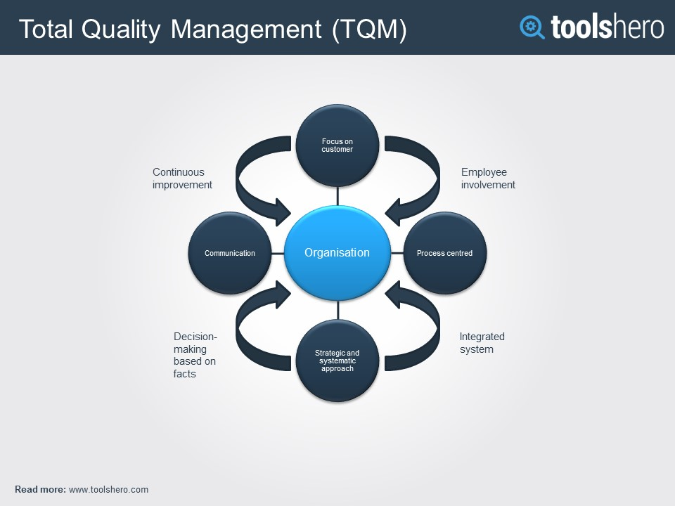 conclusion of total quality management in education