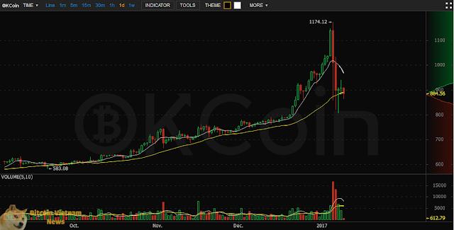 Biểu đồ ngày của OKCoin