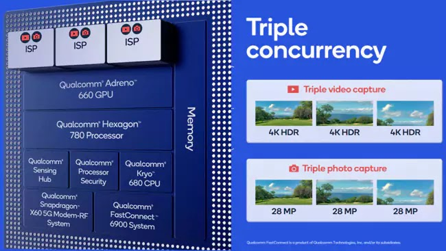 Qualcomm Snapdragon 888 Triple ISP