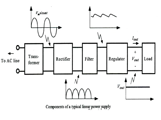 Final Year Projects: 5 VOLT REGULATED POWER SUPPLY DIAGRAM