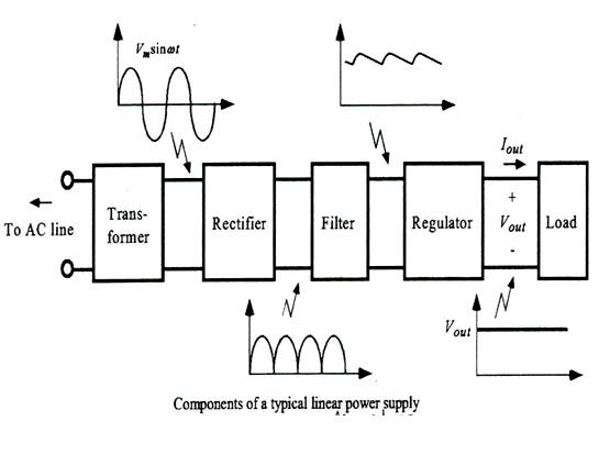 block diagram of dc power supply