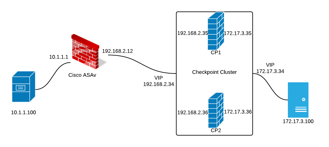 Checkpoint NAT Concepts and Server Side NAT Explanation