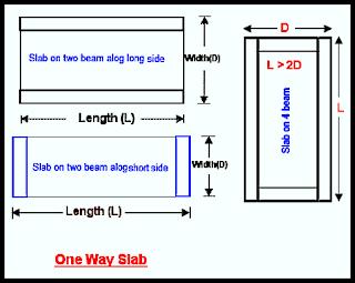 One way solid RCC slab