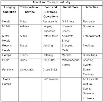 Skema Industri Pariwisata