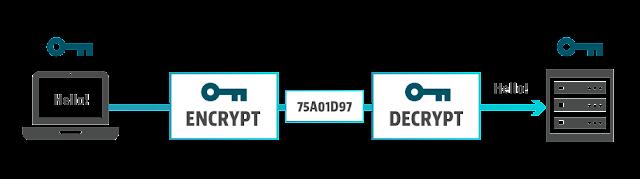Encrypt & Decrypt a String in C#