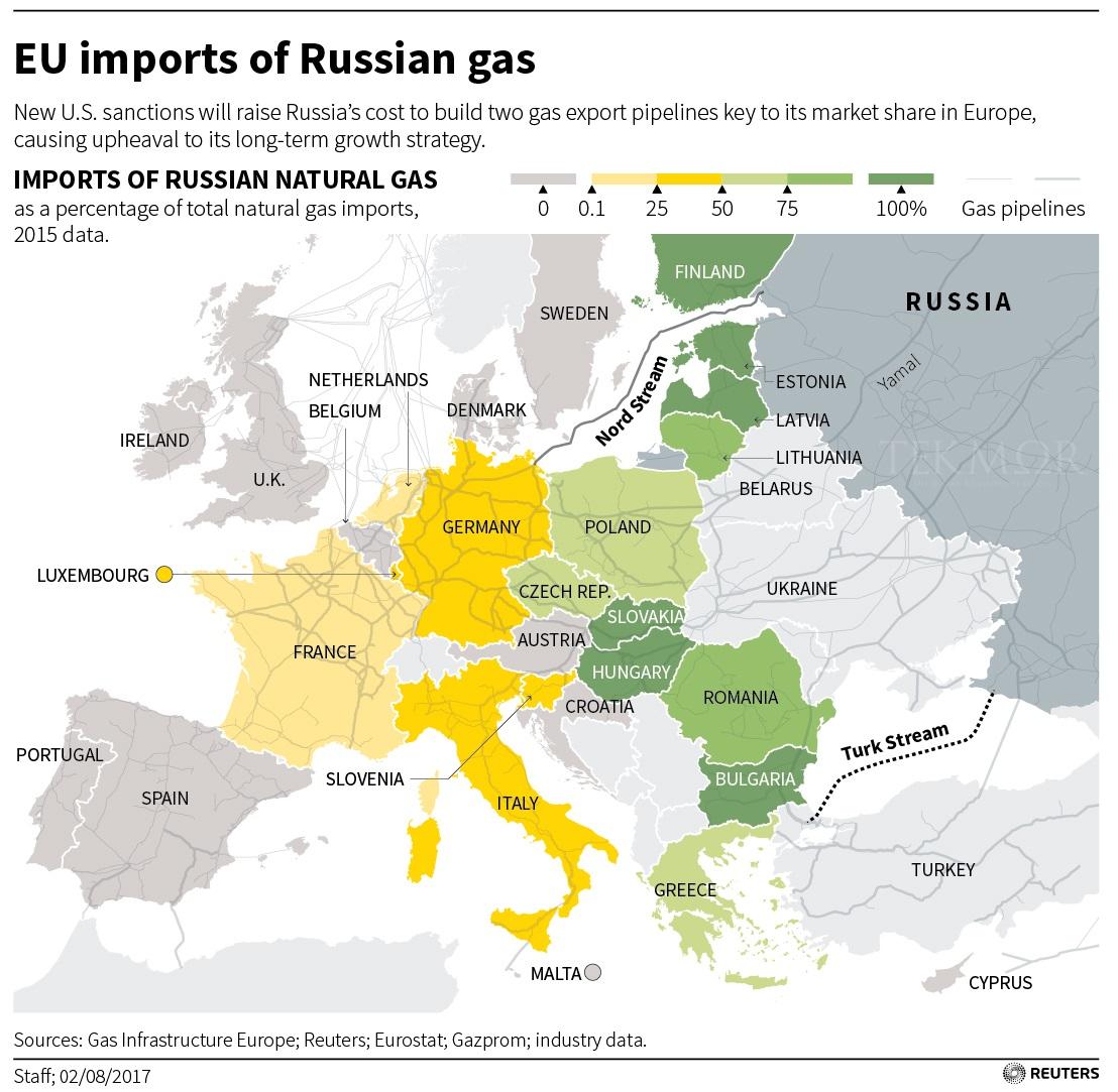 TEKMOR Monitor: Russian gas pipelines to go ahead despite U S