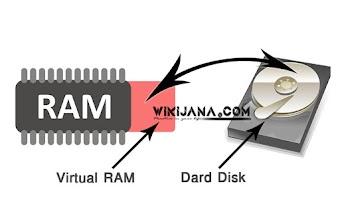 ভার্চুয়াল র্যাম (মেমোরি) কি ? কিভাবে কাজ করে? - What is virtual RAM (memory)? How does it work