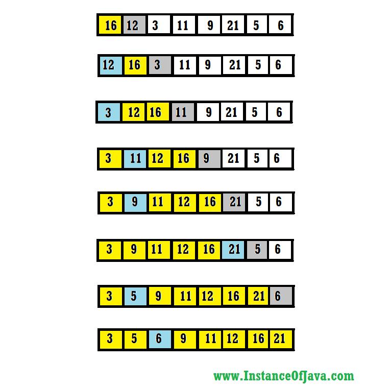 Write a program to sort n numbers in java