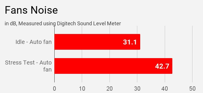Lenovo IdeaPad S340 81VV008TIN laptop fan's noise during stress tests.