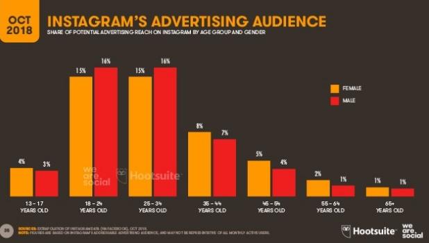 audiencia-anuncios-instagram-octubre-2018