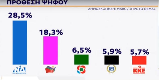 Δημοσκόπηση MARC: Προηγείται η ΝΔ με 31,4% ακολουθεί ο ΣΥΡΙΖΑ με 20%