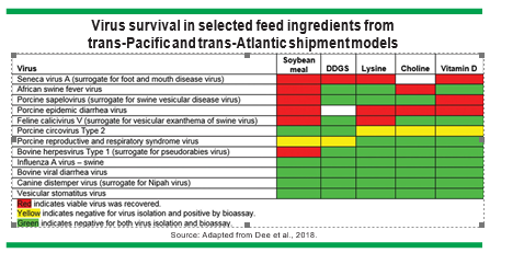 Virus survival in selected feed ingredients from trans-Pacific and trans-Atlantic shipment models