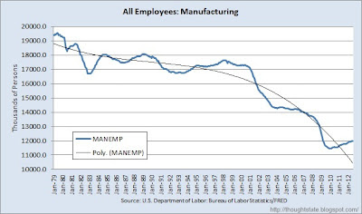 chart of manufacturing payrolls from January 1979 to August 2012