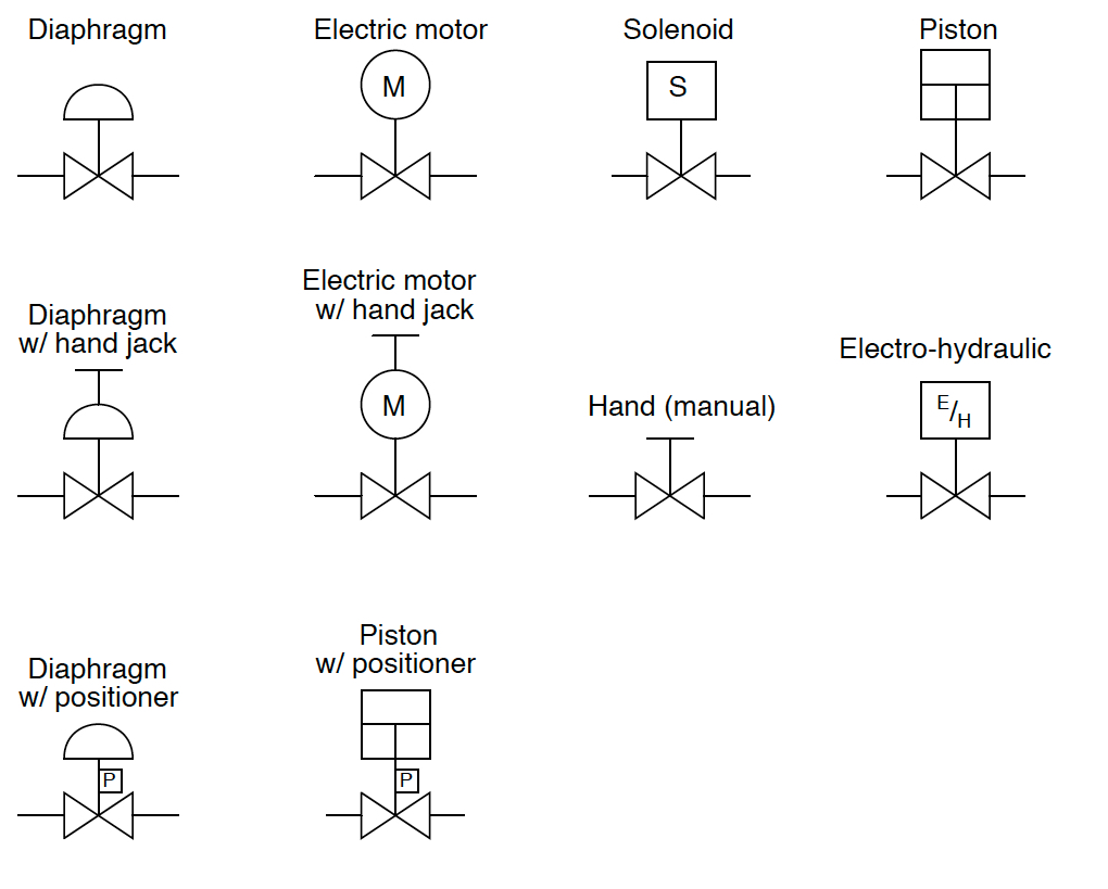 Industrial Valve And Actuator Symbols Process Control