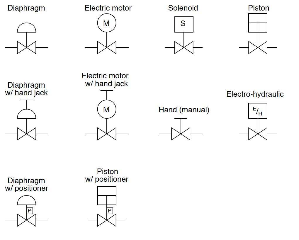 hight resolution of industrial actuators