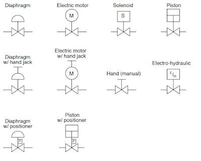 Industrial Actuators