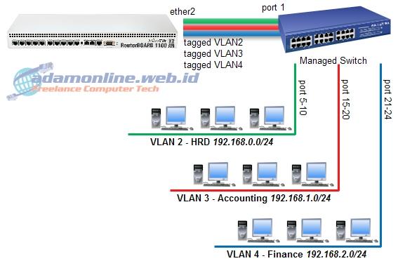 Cara Setting VLAN di MikroTik