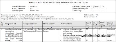 Kisi-kisi PAS Bahasa Jawa Kelas 12 Tahun 2019/2020