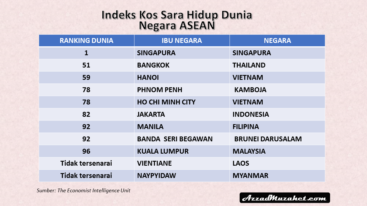 Kelemahan Ringgit Punca Kos Sara Hidup Malaysia Terendah Di Asean Azzad Muzahet