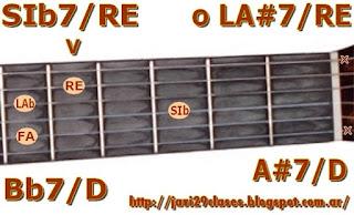 acorde guitarra chord (LA#7 con bajo en RE) o (SIb7 bajo en RE)