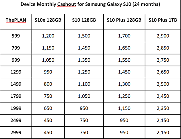Here are the prices for the Samsung Galaxy S10 with ThePLAN