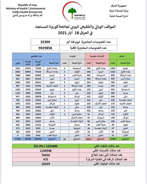 الموقف الوبائي والتلقيحي اليومي لجائحة كورونا في العراق ليوم الثلاثاء الموافق 18 ايار 2021