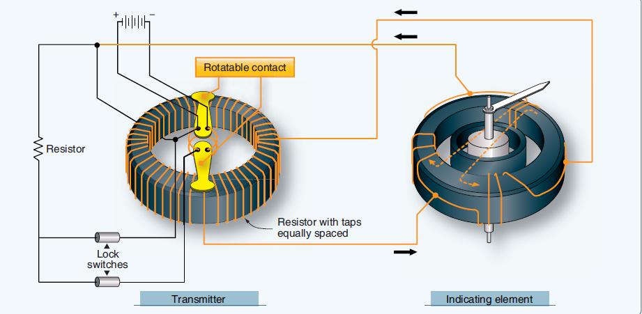 aeronautical guide  aircraft remote sensing and indication