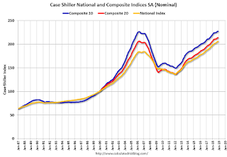 Case-Shiller: National House Price Index increased 5.2% year-over-year in November