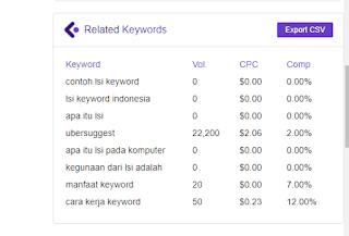 cara mencari related keyword dengan tools gratisan