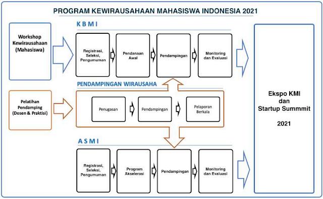pkm pkmi program kewirausahaan mahasiswa indonesia tahun 2021