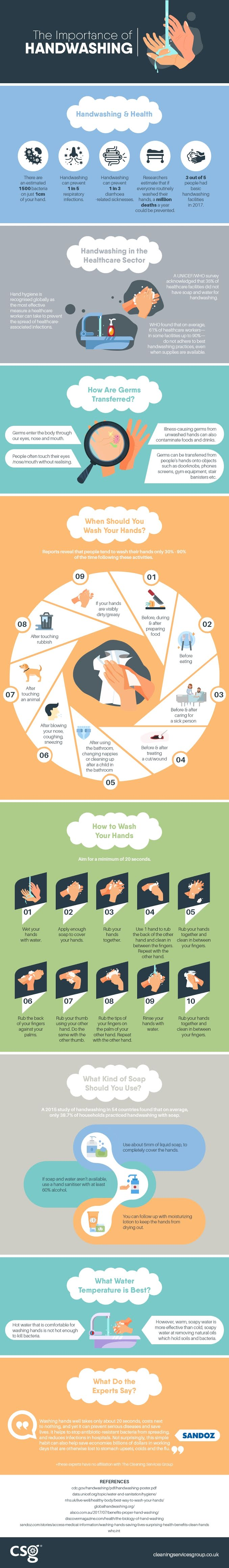 The Importance of Handwashing #infographic