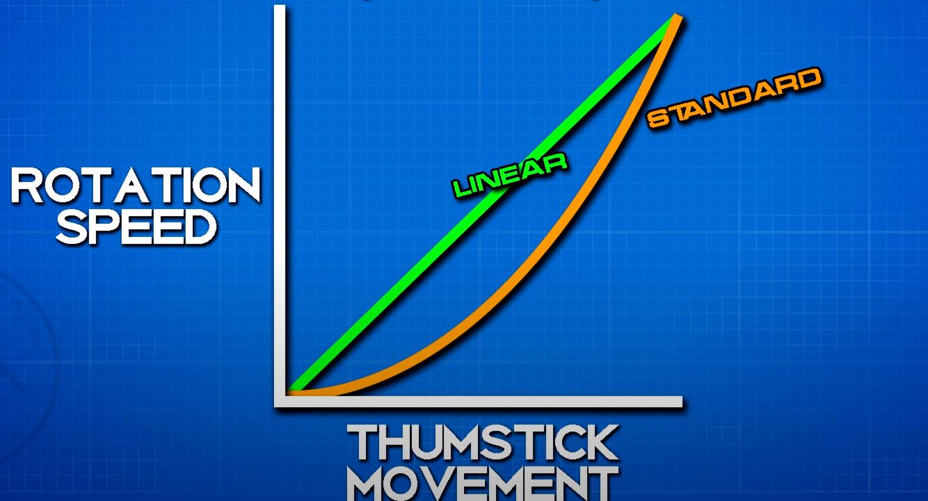 Standard target response curve explained