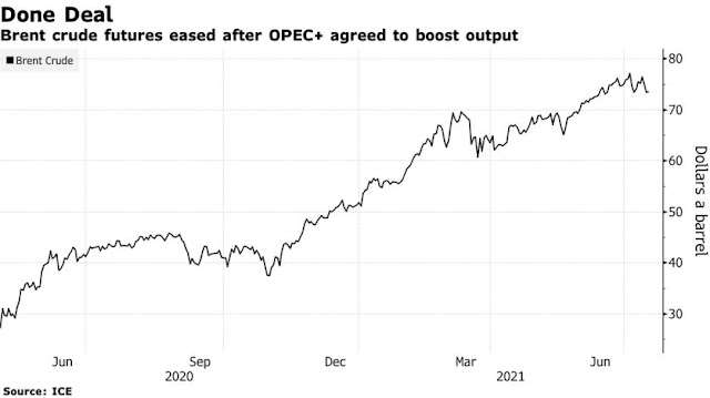 Oil Market: Oil Declines After OPEC+ Agrees to Boost Production Into 2022 - Bloomberg