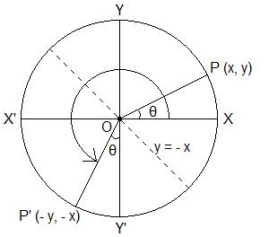 Trigonometric Ratios of (270° – θ)