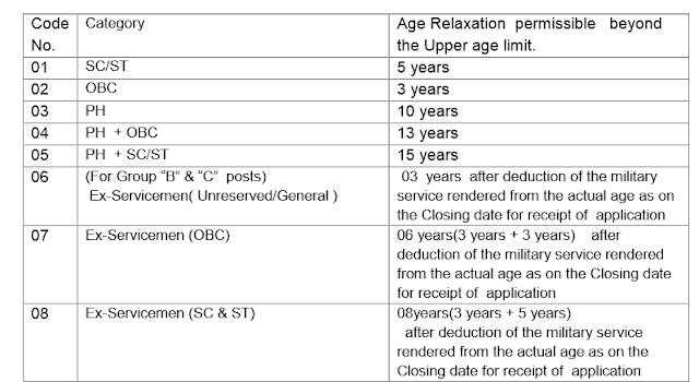 SSC CGL Age relaxation