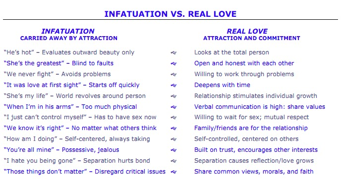 Real love vs infatuation