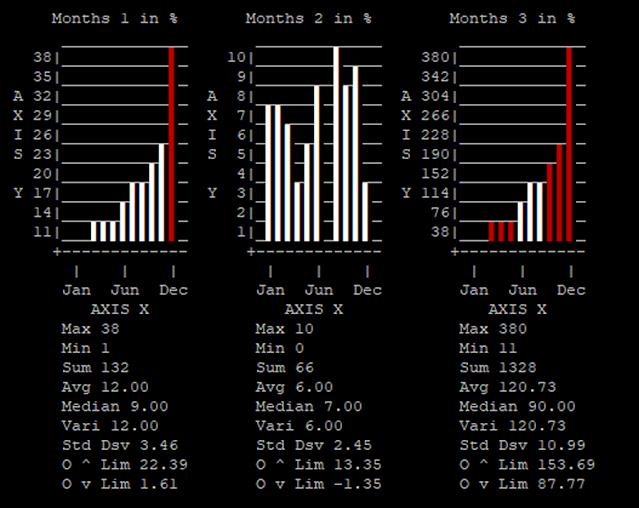 Gráficos de barra en PHP para Machine Learning. Inteligencia artificial