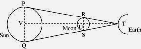 Position of sun moon during lunar eclipse