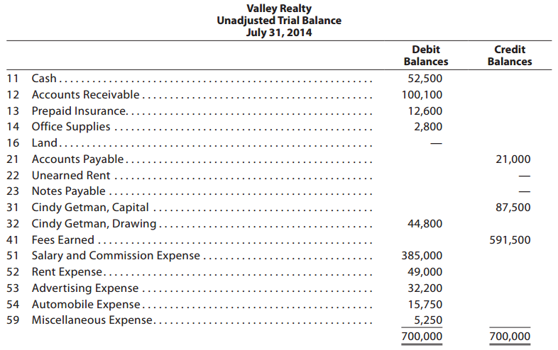 Accounting Q and A: PR 2-4B Journal entries and trial balance
