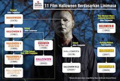 linimasa sebelas film halloween
