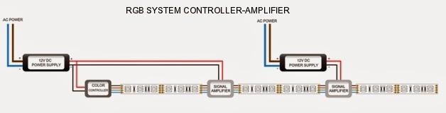 ledstrip s com flexible led strip lights wiring diagram led strip wiring diagram 5050 amplifier