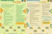 Penerbitan Surat Tugas Belajar dan Izin Belajar
