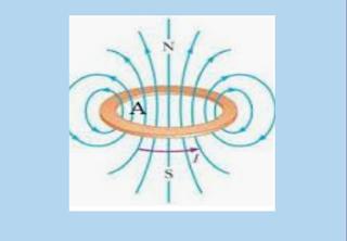 Μαγνητικό πεδίο Δακτυλίου